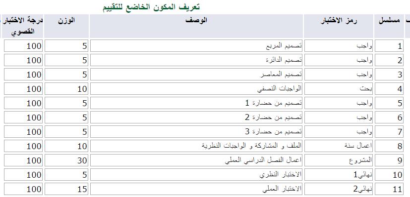 ناهد محمد موسى تركستانى توزيع الدرجات